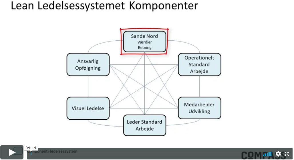hvad er lean ledelsessystemet